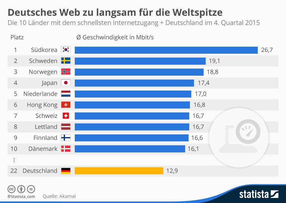 Deutsches Internet immer noch zu langsam