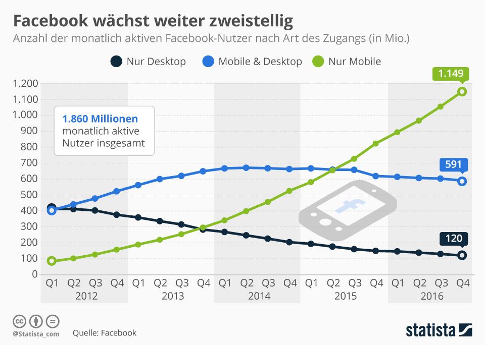 Über 90 Prozent aller Facebooknutzer per Smartphone oder Tablet
