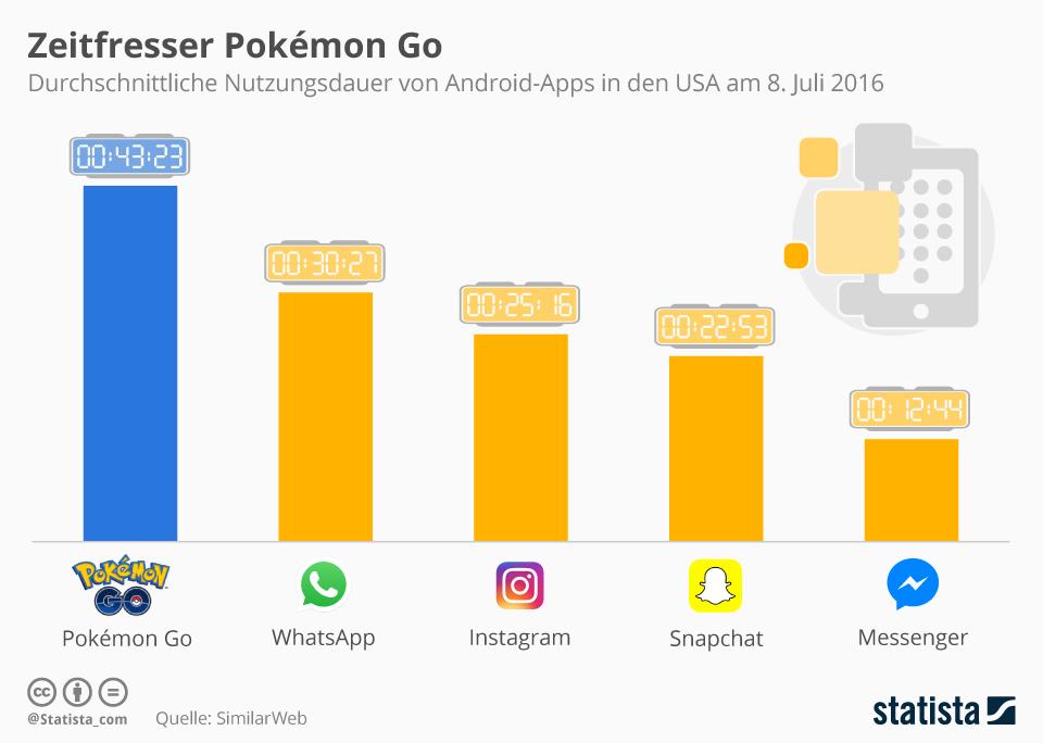 Pokemon Go - Trend, Zeitfresser und Eintagsfliege?