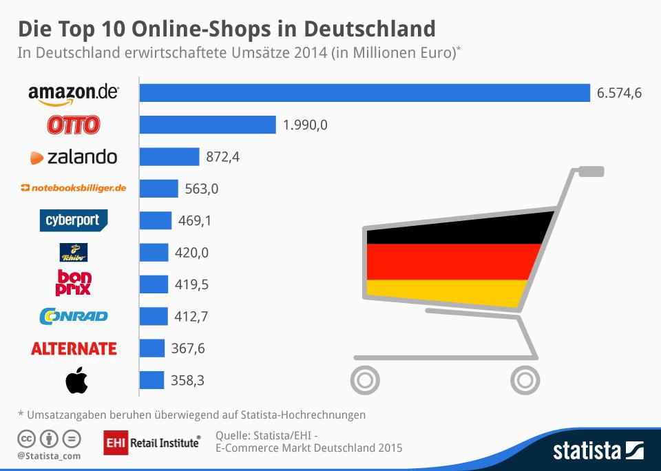 Die Top10 E-Commerce-Shops in Deutschland