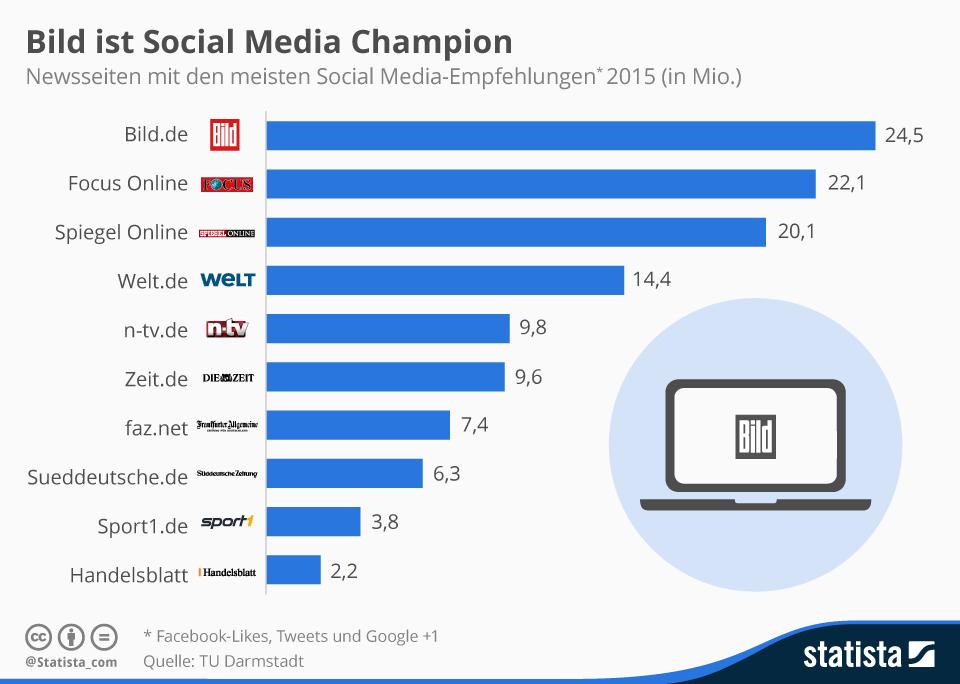 Newsseiten mit den meisten Social-Media Empfehlungen