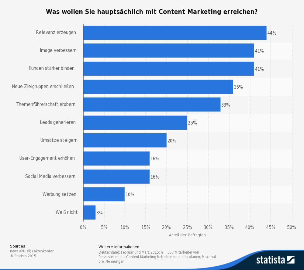 Content Marketing für mehr Relevanz, besseres Image und neue Kunden