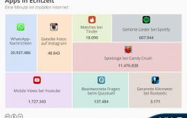 Was passiert innerhalb von 1 Minute im mobilen Internet?