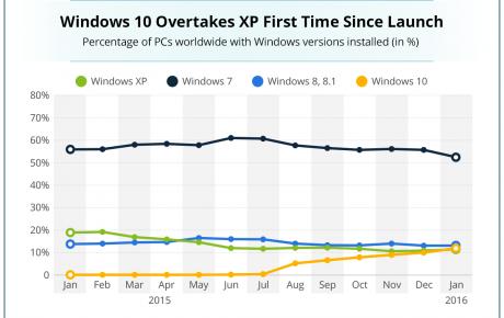 Windows 10 holt auf