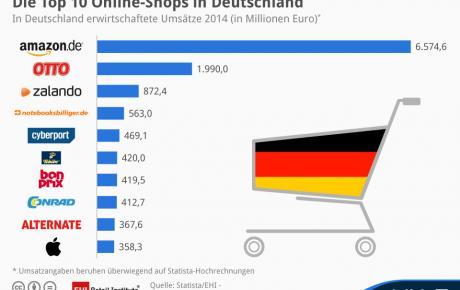 Größten E-Commerce-Anbieter in Deutschland